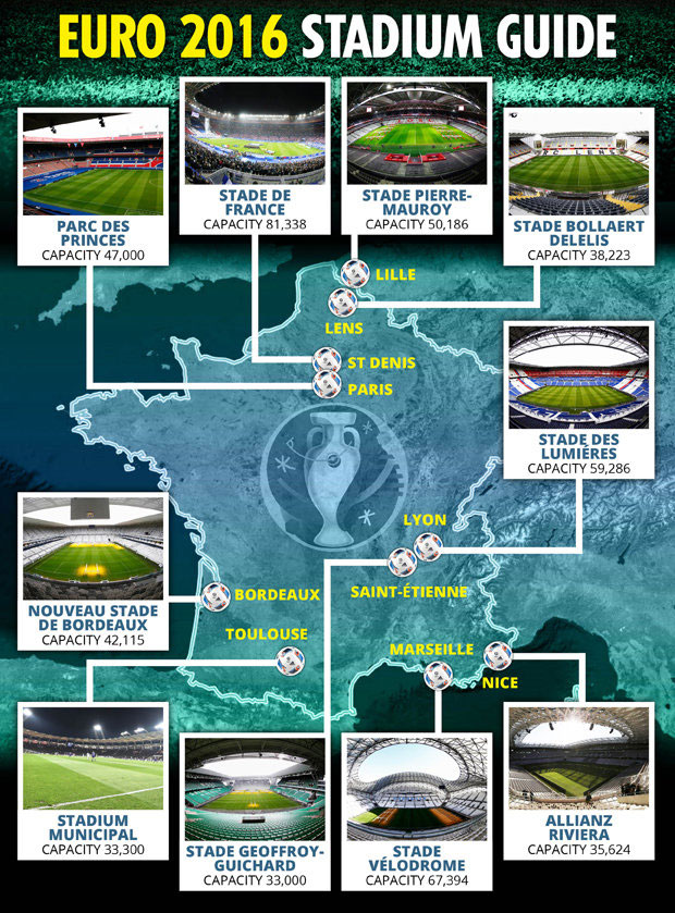 Euro France Stadium Guide